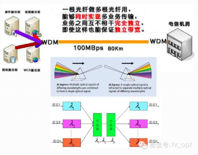 转:超详细的光模块介绍 光模块的知识一网打尽全在这里